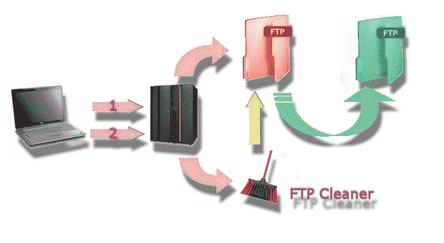 FTP_Cleaner